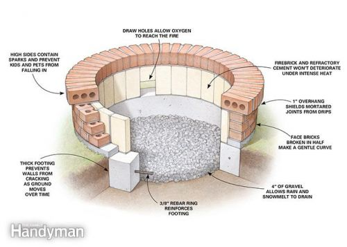 What is a fire brick clay brick association of south africa for Brick fire pit construction